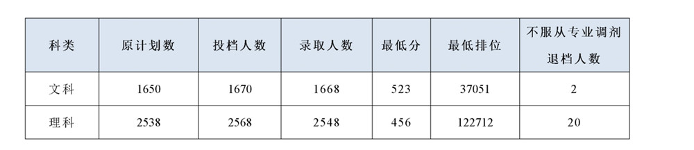 2019年广东省的本科批文理科于2019年7月17日开始投档