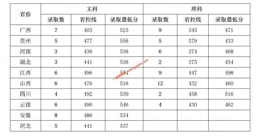 岭南师范学院2018年录取分数线