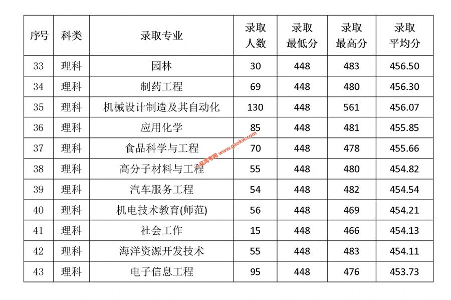 岭南师范学院2018年录取分数线4
