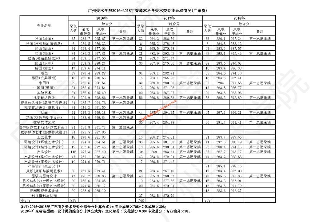广州美术学院2018年录取分数线