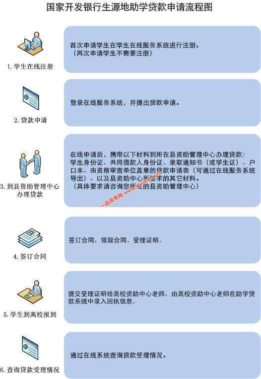广东白云学院2019-2020学年生源地贷款的政策解析和流程详解