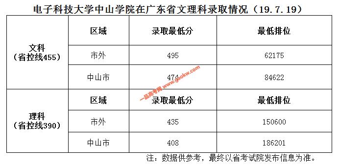 电子科技大学中山学院2019年广东录取分数线(
