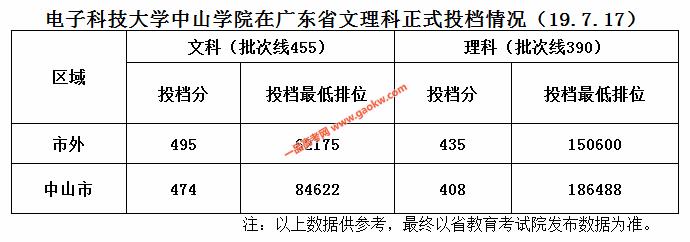 电子科技大学中山学院2019年广东投档线