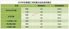 东莞理工学院2019年广东高分优先投档线出炉