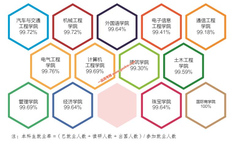 华南理工大学广州学院就业前景