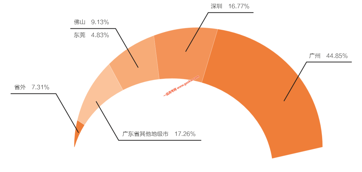 华南理工大学广州学院2018年各学院毕业生就业率