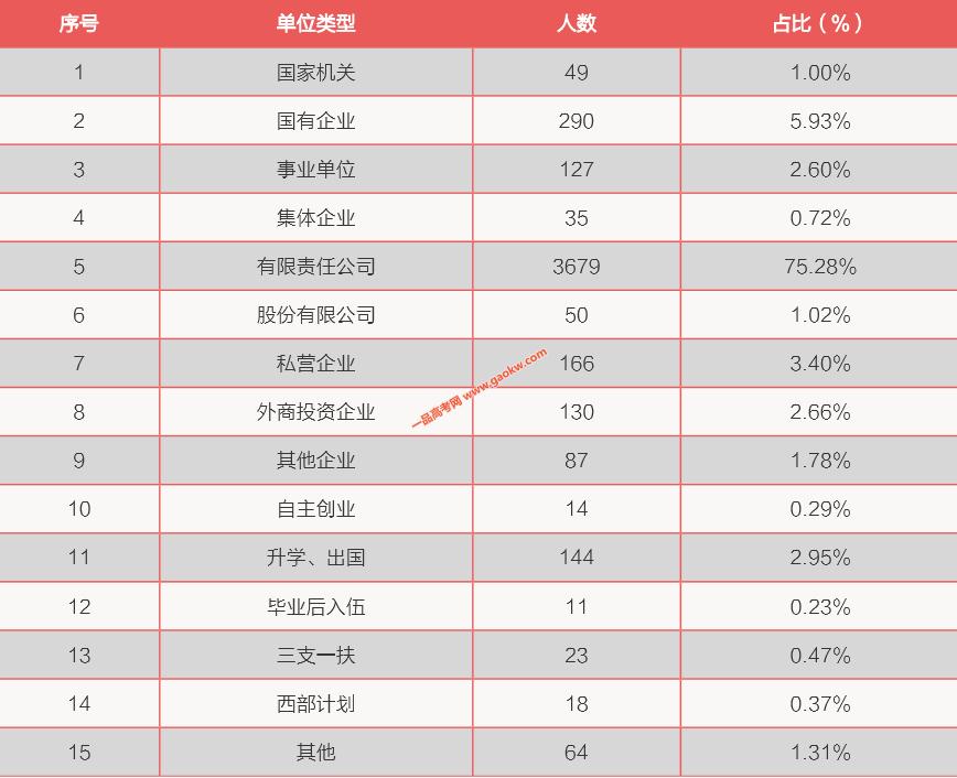 华南理工大学广州学院就业单位类型分布