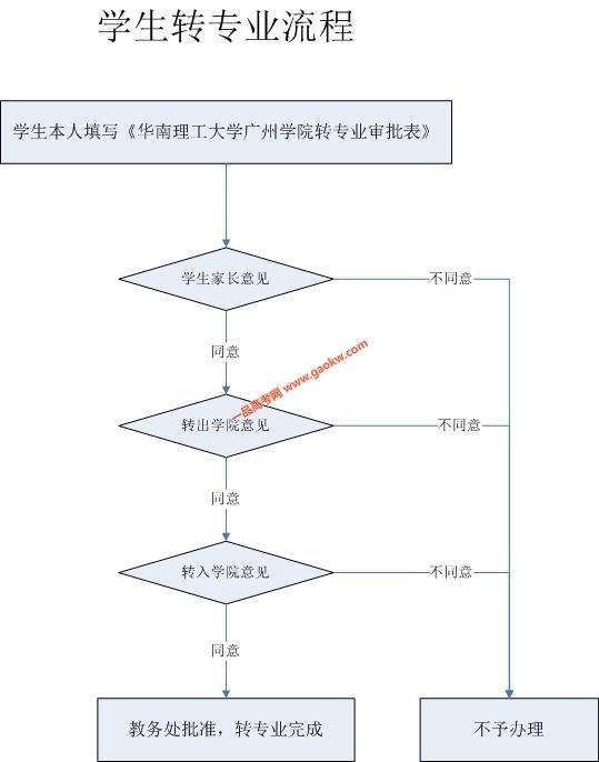 华南理工大学广州学院可以转专业吗