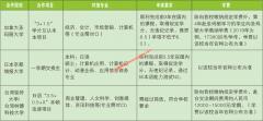 广东培正学院2019年中外合作办学项目