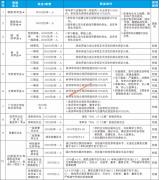 广东培正学院奖助学金和评优制度