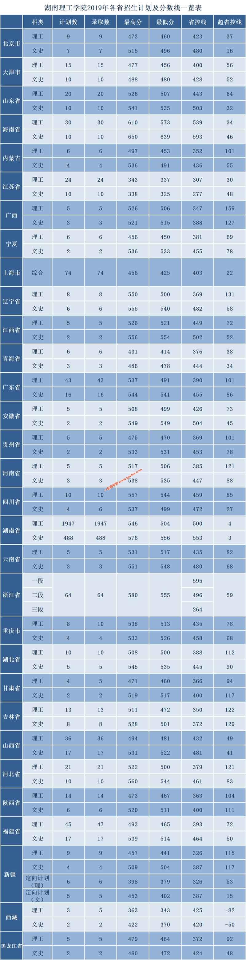 湖南理工学院2019年录取分数线