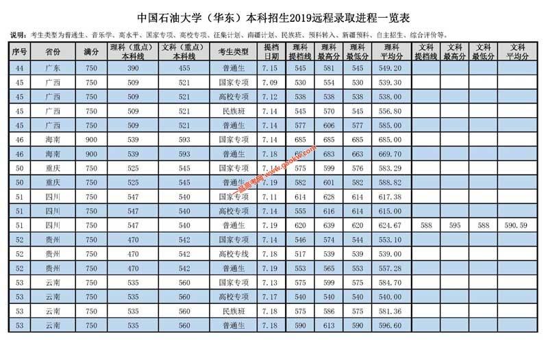 中国石油大学(华东)2019年录取分数线4