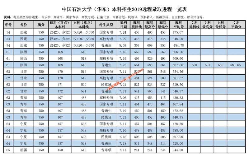中国石油大学(华东)2019年录取分数线5
