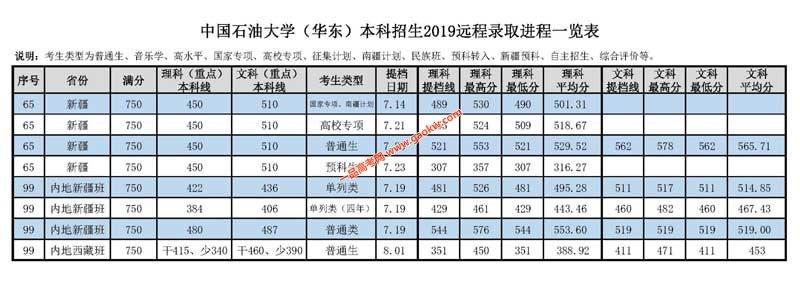 中国石油大学(华东)2019年录取分数线6