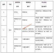 湖北2021年高考招生本科专业选考科目要求(3+1+2模式)