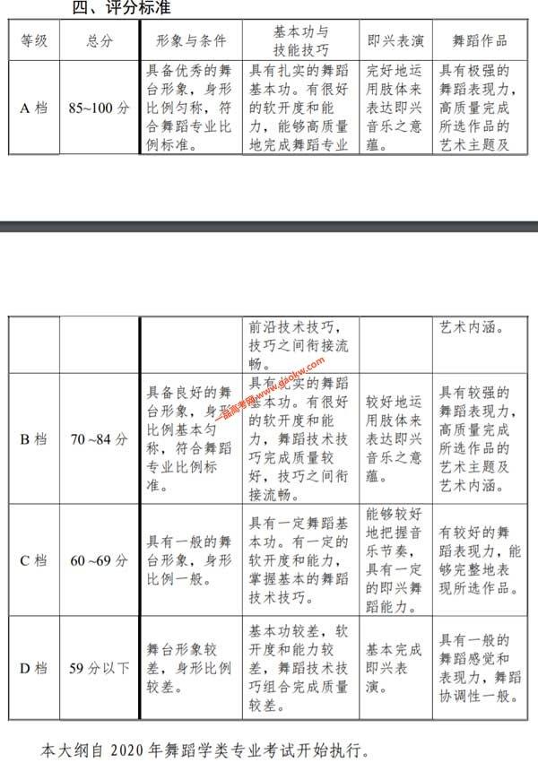 天津2020年艺术类专业统考舞蹈学类专业考试大纲