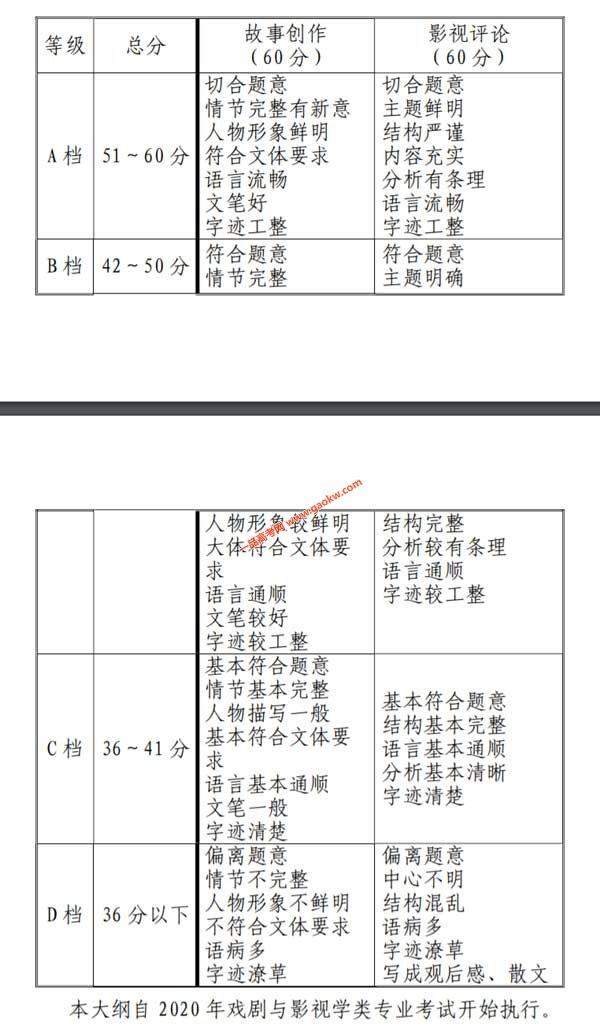 天津2020年艺术类专业统考戏剧与影视学类专业考试大纲