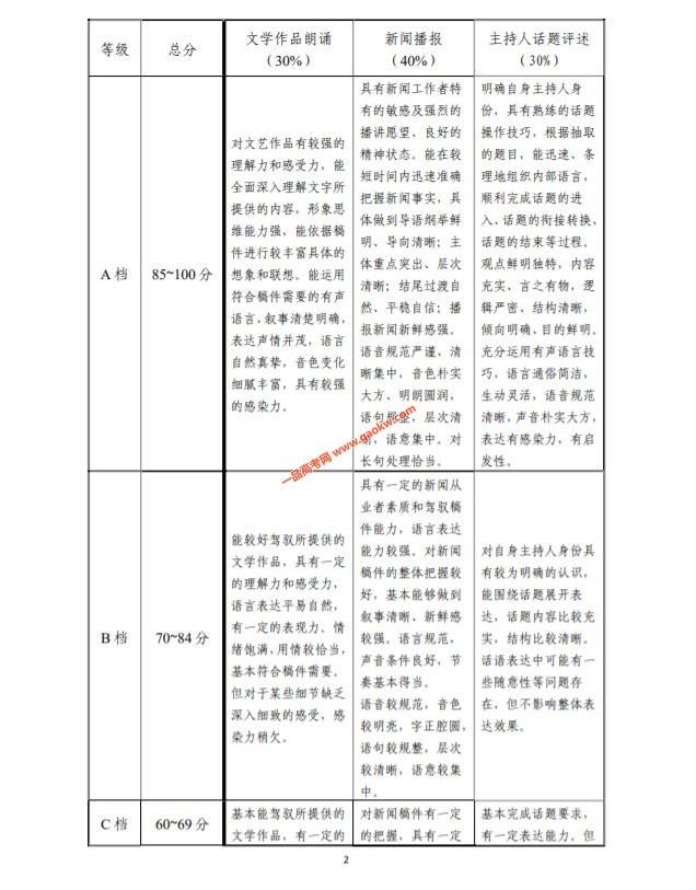 天津2020艺术类专业统考播音与主持艺术专业考试大纲2