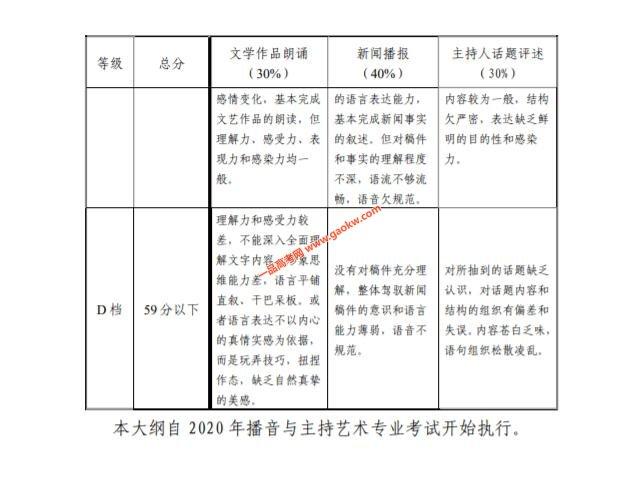 天津2020艺术类专业统考播音与主持艺术专业考试大纲3