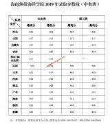 海南热带海洋学院2019年录取分数线(中奥班)