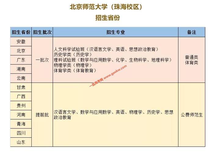 北京师范大学(珠海校区) 2019年开始招生啦