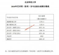北京师范大学2019年艺术类(校考)各专业综合成绩分数线