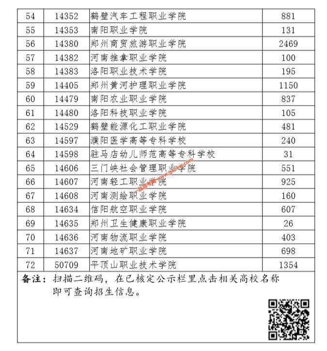 河南2019年高职扩招单独考试招生高校名单3