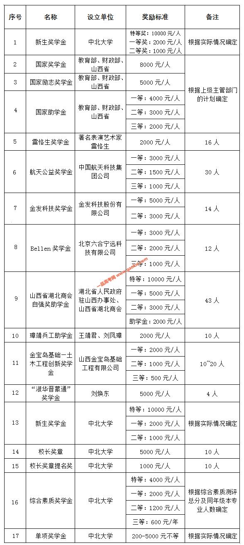 中北大学2019年奖助措施3