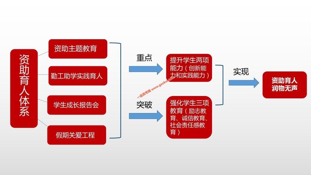 中北大学2019年奖助措施2