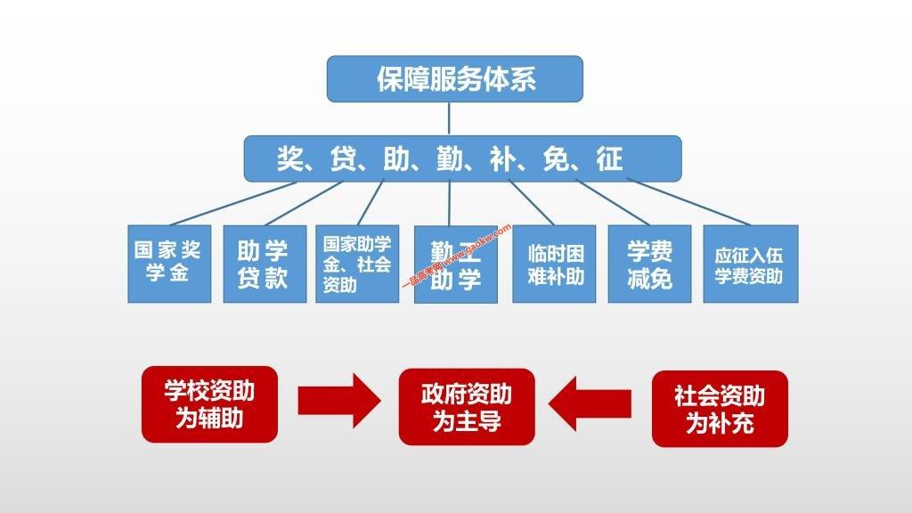 中北大学2019年奖助措施