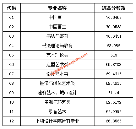 中国美术学院2017录取分数线