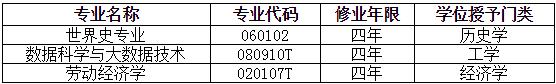 中国人民大学新设3个本科专业