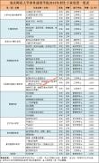 重庆师范大学涉外商贸学院招生专业设置一览