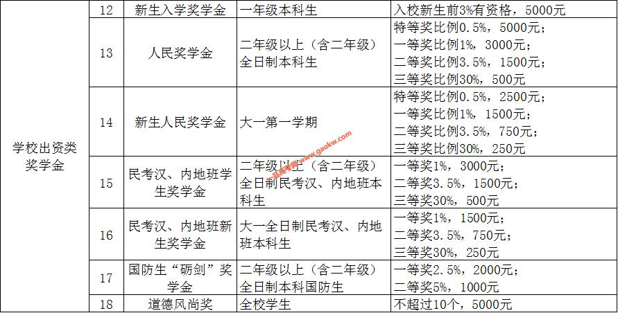 北京科技大学奖学金,助学金政策2