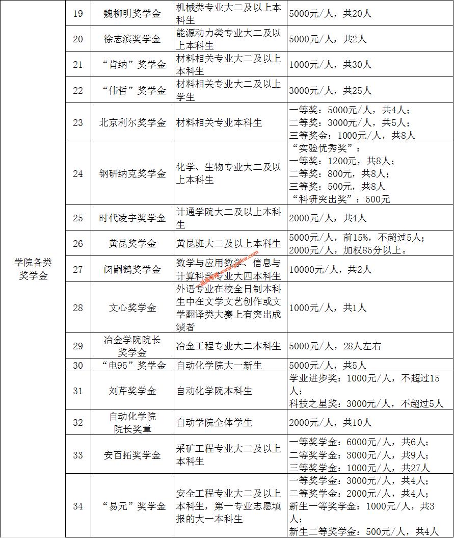北京科技大学奖学金,助学金政策3