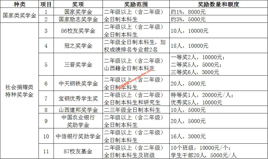 北京科技大学奖学金,助学金政策