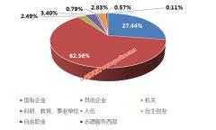 中国石油大学(北京)就业情况