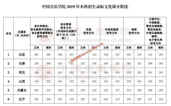 中国音乐学院录取分数线