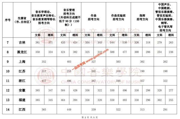 中国音乐学院录取分数线2