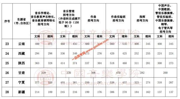 中国音乐学院录取分数线4