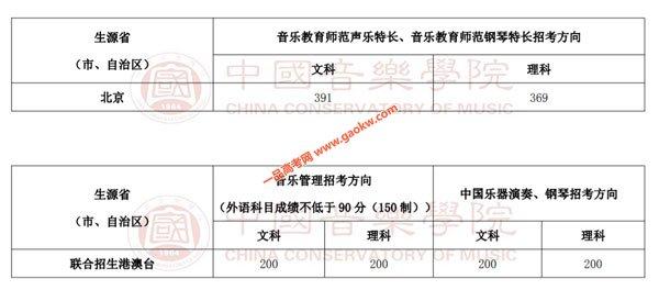 中国音乐学院录取分数线5