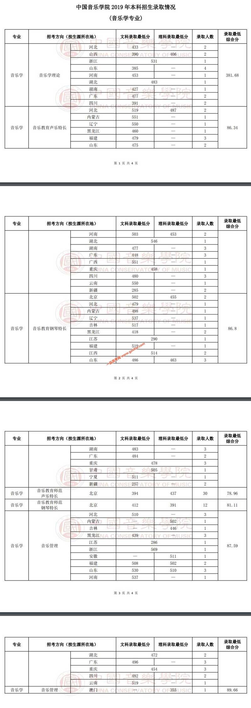 中国音乐学院2019年音乐学专业录取综合分(含文化课分数线)