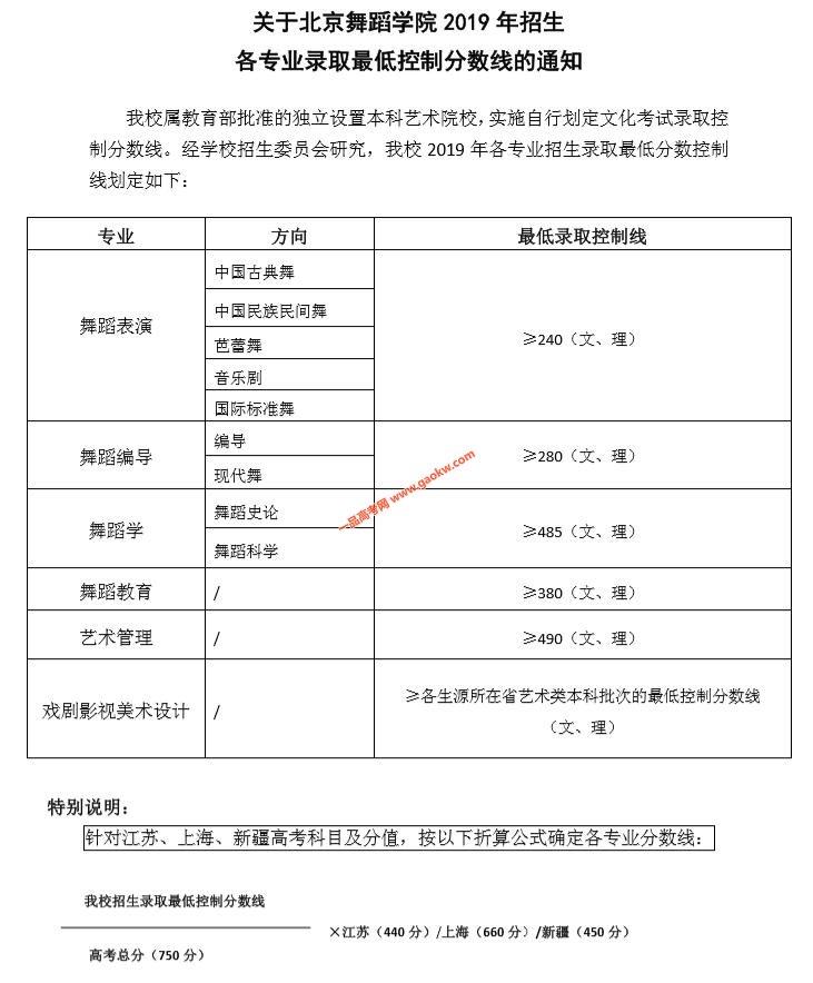 北京舞蹈学院2019录取分数线
