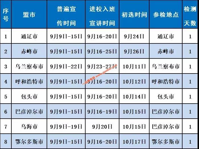 2020年内蒙古空军招飞报名条件和初选检测安排出炉