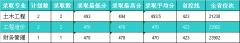 河北建筑工程学院2019年北京,天津,海南各专业录取分数线