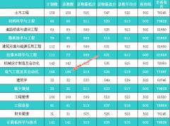 河北建筑工程学院2019年河北,辽宁,江苏各专业录取分数线