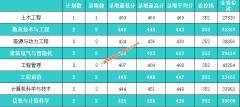 河北建筑工程学院2019年内蒙古,贵州,安徽各专业录取分数线