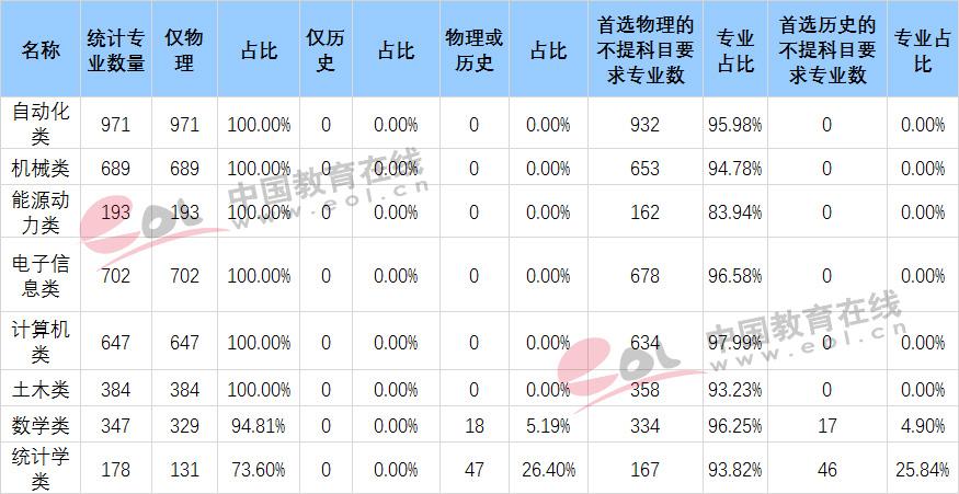 江苏新高考热门专业选科适应性分析2