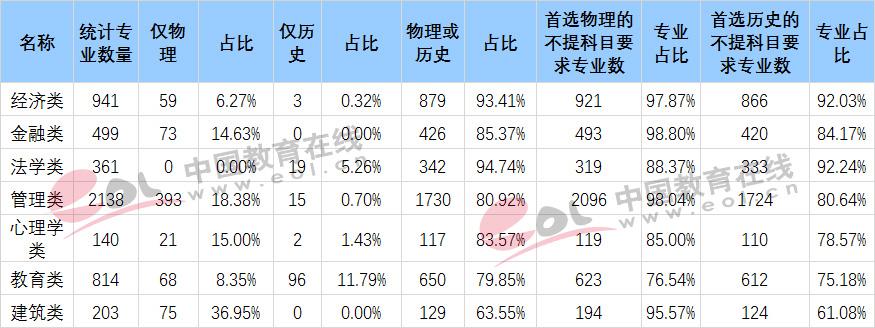 江苏新高考热门专业选科适应性分析1