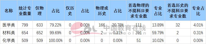 江苏新高考热门专业选科适应性分析3